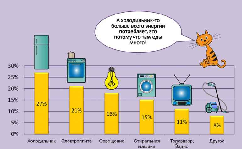 Какие электроприборы больше всего съедают ваш бюджет