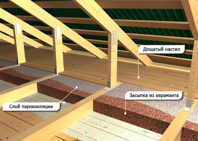 Причины и последствия появления влаги под полом бревенчатого дома